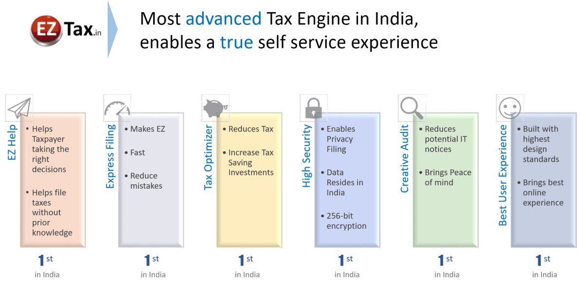 Download EZTax.in ITR App